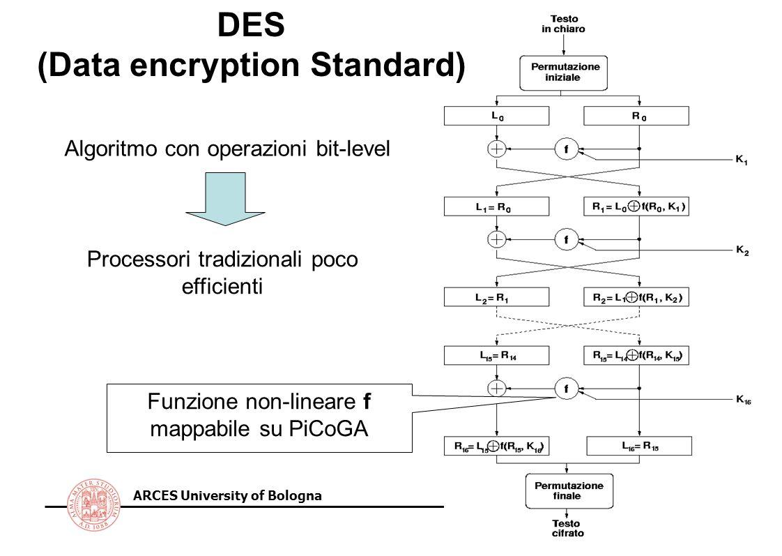ARCES University of Bologna DES (Data encryption Standard) Algoritmo con operazioni bit-level Processori tradizionali poco efficienti Funzione non-lineare f mappabile su PiCoGA