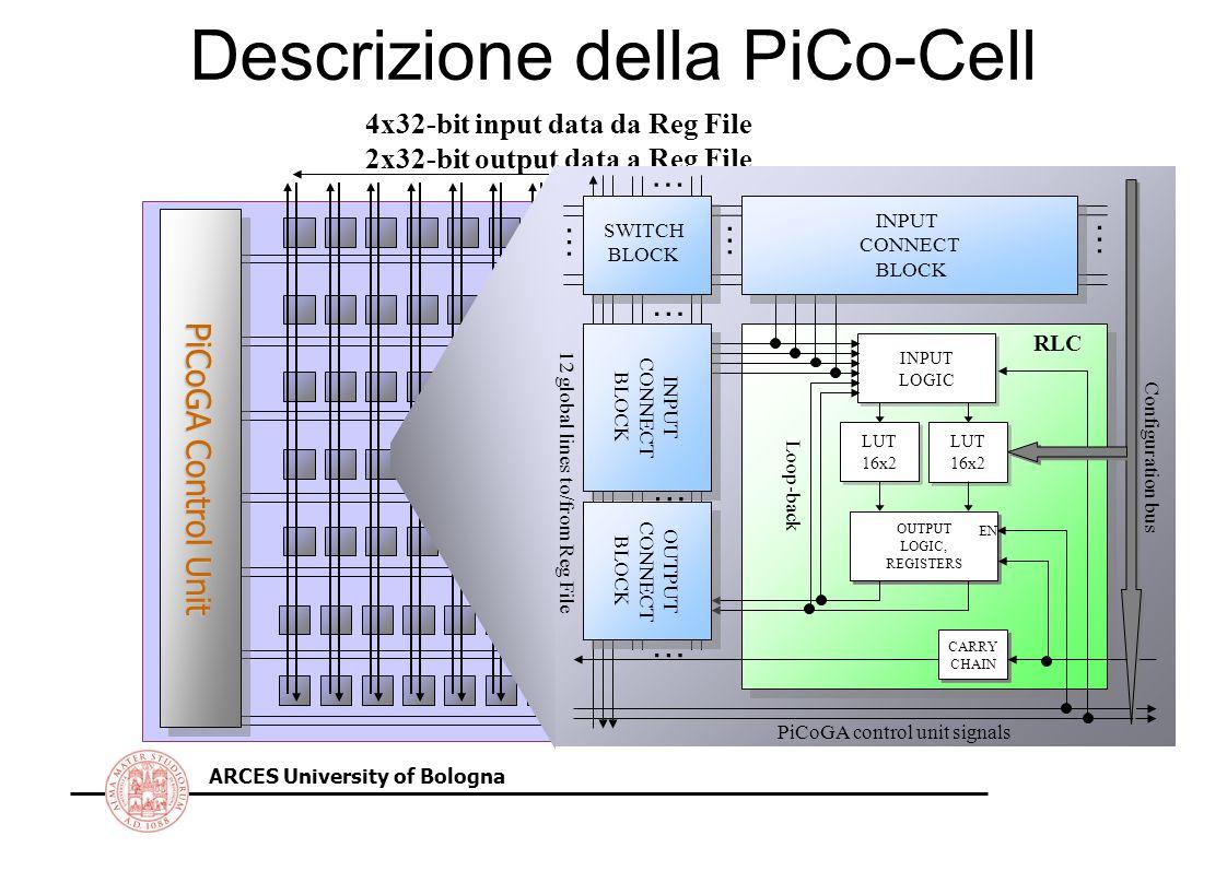 ARCES University of Bologna Inizializzazione stato interno Si possono distinguere 4 modalità di inizializzazione, tutte supportate dal PiCoGA Il segnale INIT è generato dall Unità di Controllo