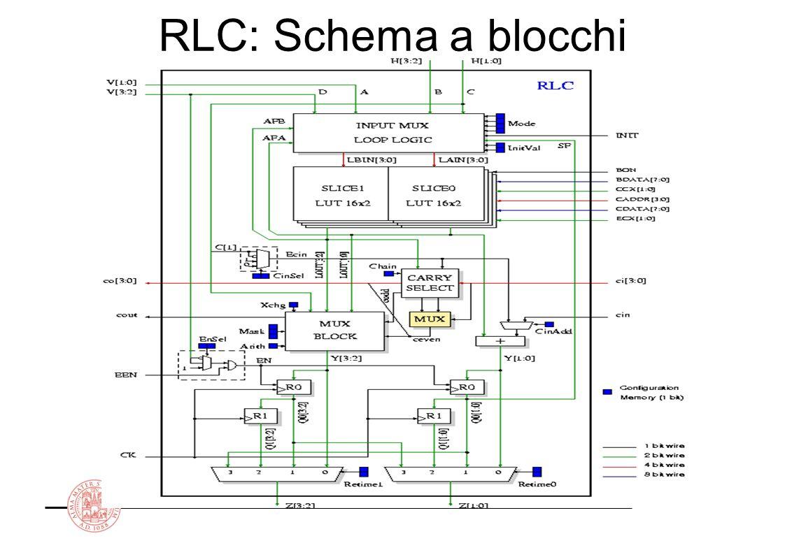 ARCES University of Bologna Esempio Codice di riferimento ….