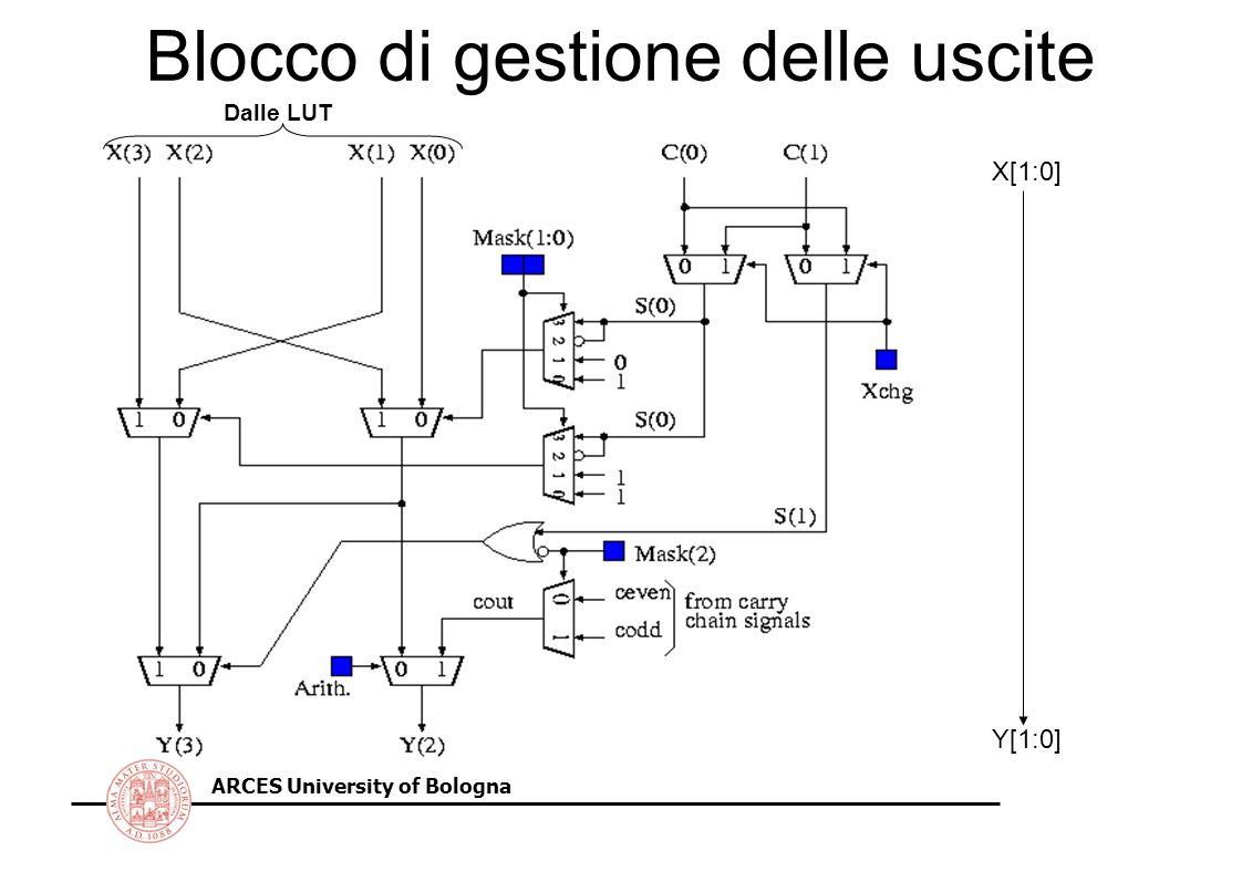 ARCES University of Bologna Blocco di gestione delle uscite Dalle LUT X[1:0] Y[1:0]