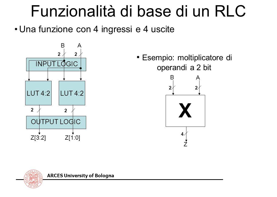 ARCES University of Bologna Funzionalità di base di un RLC LUT 4:2 AB Z[3:2]Z[1:0] OUTPUT LOGIC 2 2 INPUT LOGIC 22 Una funzione con 4 ingressi e 4 uscite X 22 4 A B Z Esempio: moltiplicatore di operandi a 2 bit