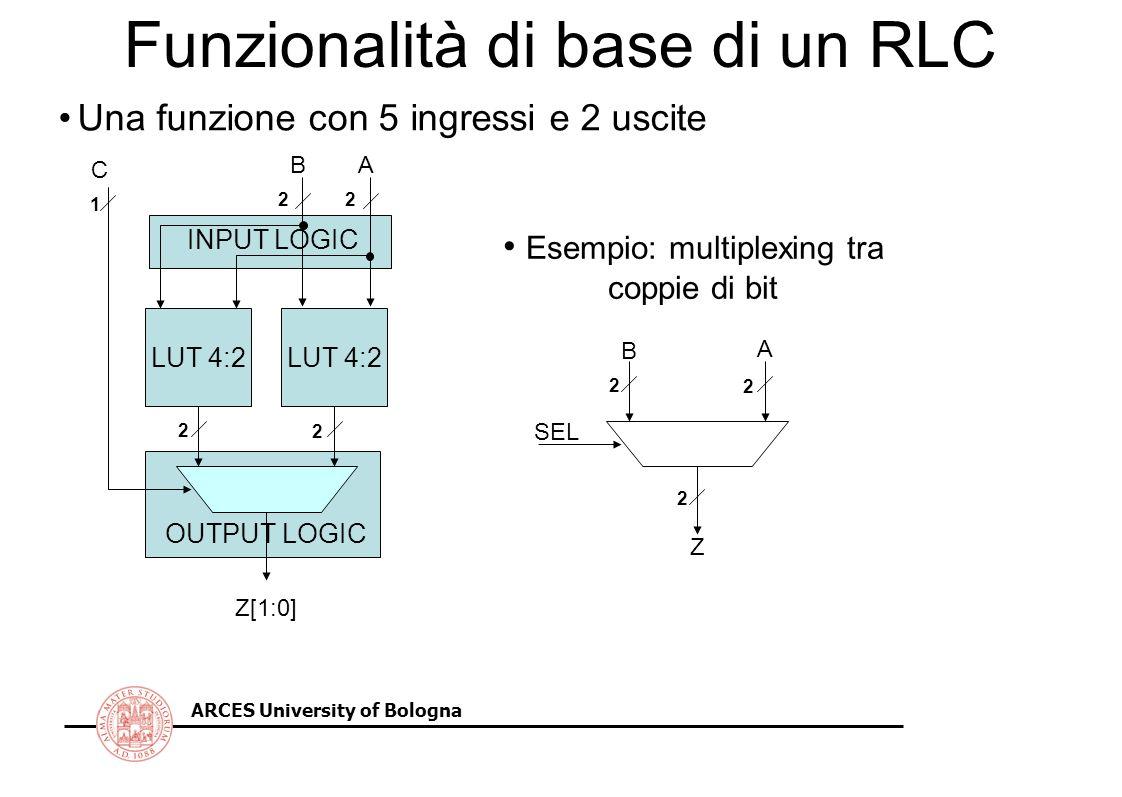 ARCES University of Bologna Funzionalità di base di un RLC LUT 4:2 AB Z[1:0] OUTPUT LOGIC 2 2 INPUT LOGIC 22 Una funzione con 5 ingressi e 2 uscite C 1 2 2 2 A B SEL Z Esempio: multiplexing tra coppie di bit