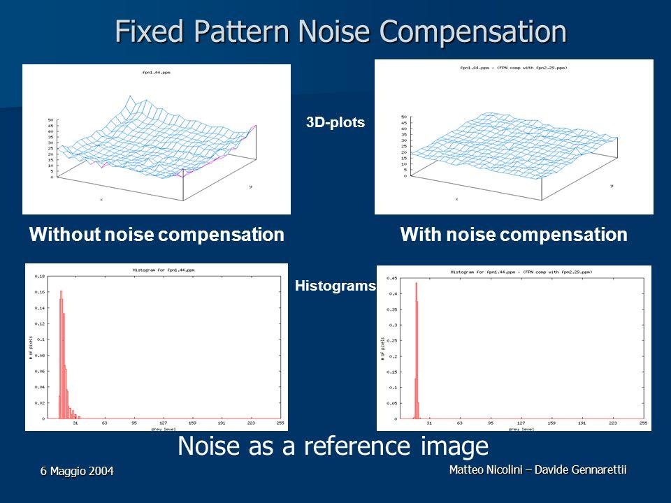 Matteo Nicolini – Davide Gennarettii 6 Maggio 2004 Fixed Pattern Noise Compensation Noise as a reference image Without noise compensationWith noise co