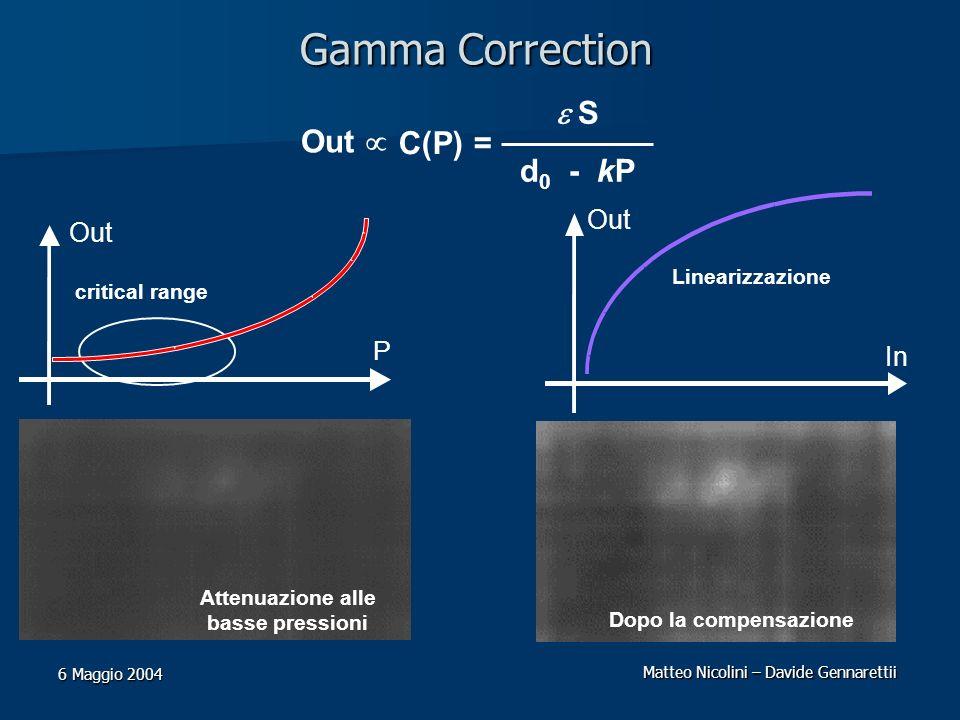 Matteo Nicolini – Davide Gennarettii 6 Maggio 2004 Gamma Correction Attenuazione alle basse pressioni Dopo la compensazione Out S d 0 - kP C(P) = P Ou