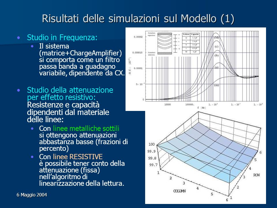 Matteo Nicolini – Davide Gennarettii 6 Maggio 2004 Risultati delle simulazioni sul Modello (1) Studio in Frequenza: Il sistema (matrice+ChargeAmplifie