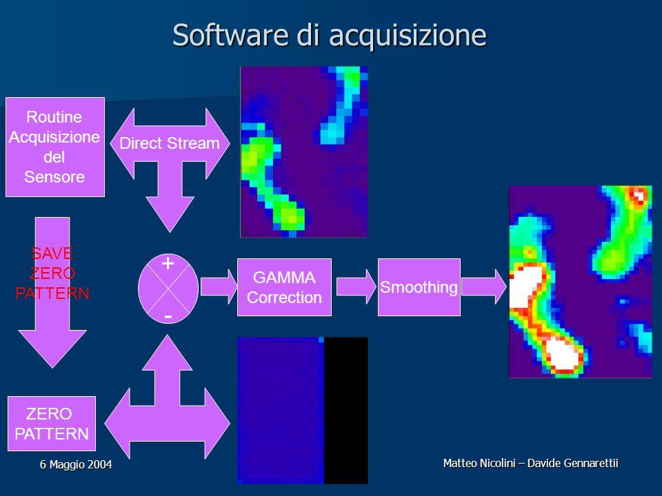 Matteo Nicolini – Davide Gennarettii 6 Maggio 2004 Software di acquisizione Routine Acquisizione del Sensore Smoothing GAMMA Correction +-+- SAVE ZERO