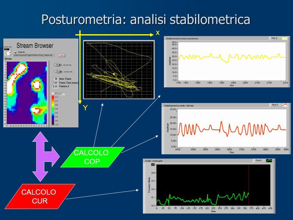 Matteo Nicolini – Davide Gennarettii 6 Maggio 2004 Posturometria: analisi stabilometrica CALCOLO COP CALCOLO CUR x Y