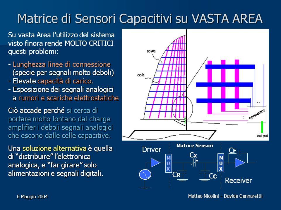 Matteo Nicolini – Davide Gennarettii 6 Maggio 2004 Matrice di Sensori Capacitivi su VASTA AREA MUXMUX Matrice Sensori Receiver Driver CFCF CXCX C CRCR