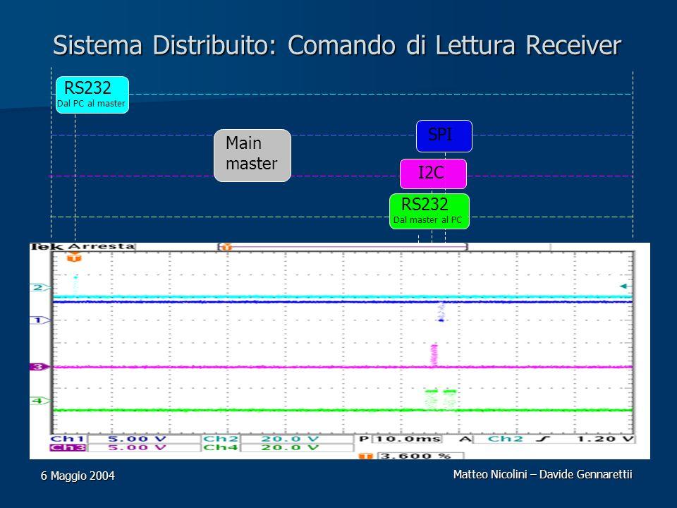 Matteo Nicolini – Davide Gennarettii 6 Maggio 2004 Sistema Distribuito: Comando di Lettura Receiver I2C SPI RS232 Dal PC al master RS232 Dal master al