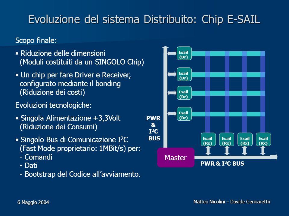 Matteo Nicolini – Davide Gennarettii 6 Maggio 2004 Evoluzione del sistema Distribuito: Chip E-SAIL Scopo finale: Riduzione delle dimensioni (Moduli co