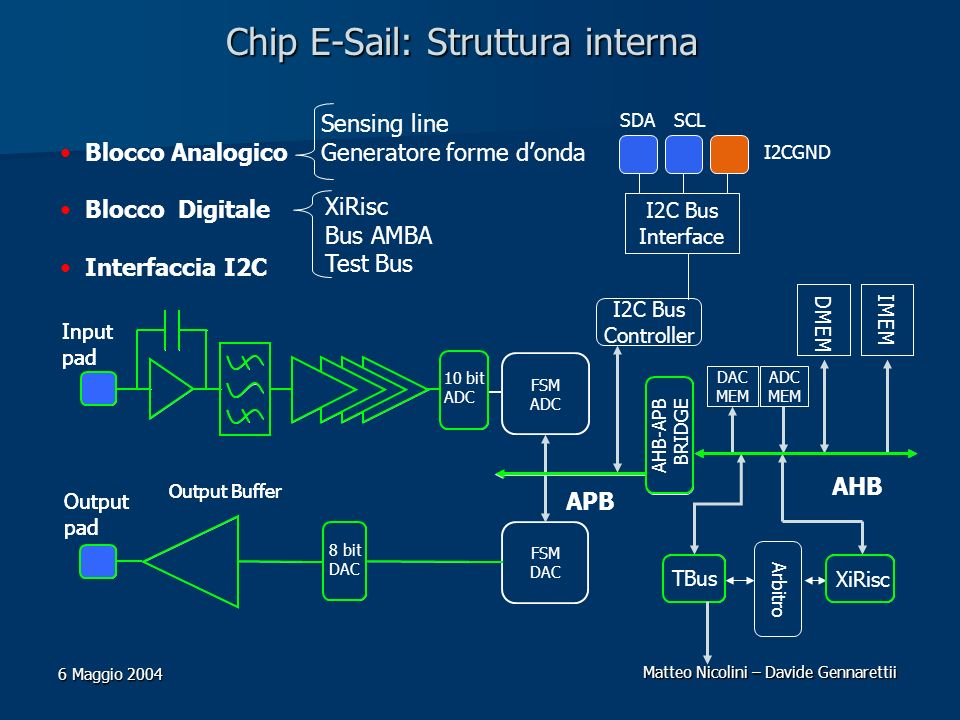Matteo Nicolini – Davide Gennarettii 6 Maggio 2004 Chip E-Sail: Struttura interna 8 bit DAC Output pad Output Buffer SDASCL I2C Bus Interface I2CGND F