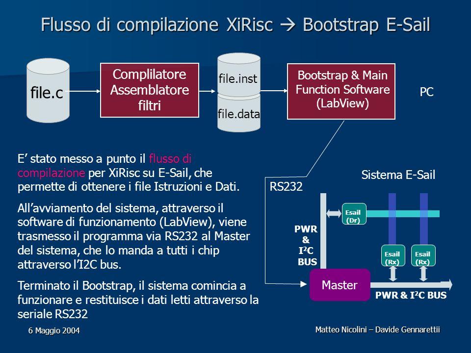 Matteo Nicolini – Davide Gennarettii 6 Maggio 2004 Flusso di compilazione XiRisc Bootstrap E-Sail E stato messo a punto il flusso di compilazione per