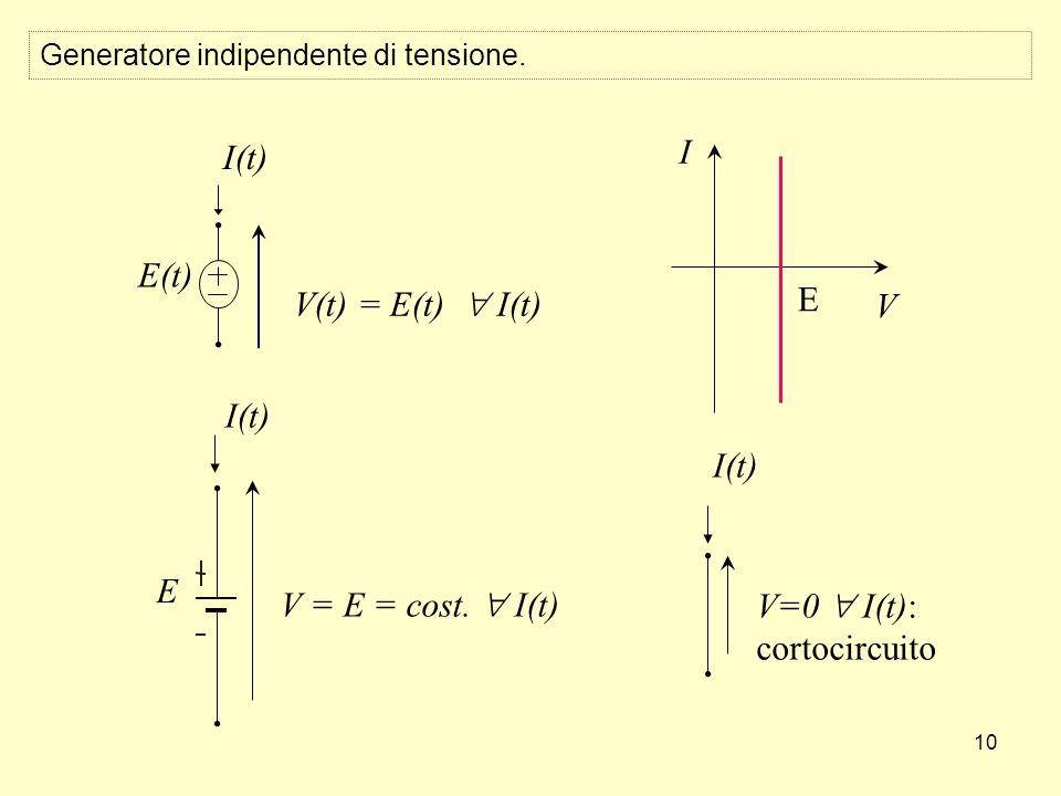 10 E V = E = cost. I(t) I(t) V=0 I(t): cortocircuito I(t) V(t) = E(t) I(t) E(t) E V I Generatore indipendente di tensione.