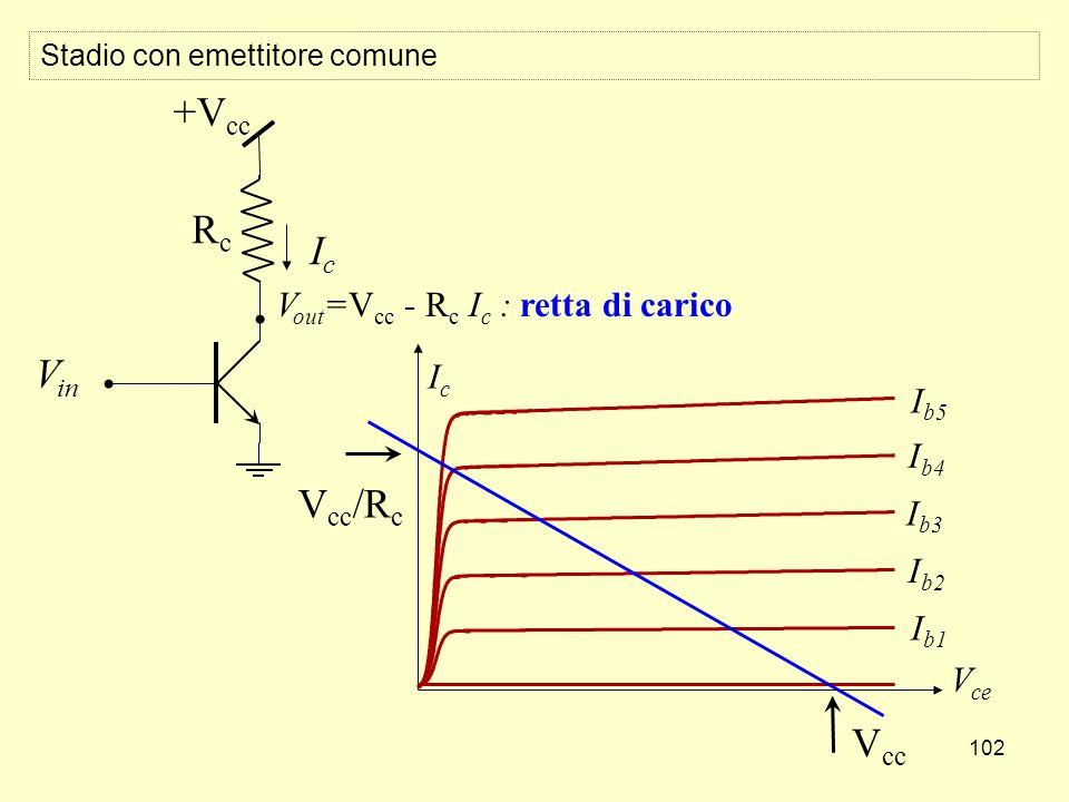 102 Stadio con emettitore comune V in V out =V cc - R c I c : retta di carico +V cc RcRc IcIc IcIc V ce I b1 I b4 I b3 I b2 I b5 V cc V cc /R c
