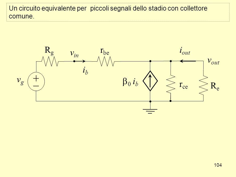 104 Un circuito equivalente per piccoli segnali dello stadio con collettore comune. RgRg vgvg r be ReRe i out v out ibib v in 0 i b r ce