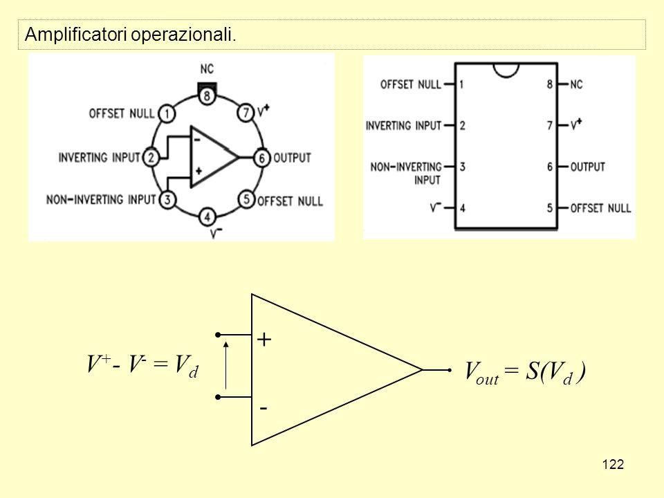 122 V out = S(V d ) V + - V - = V d + - Amplificatori operazionali.