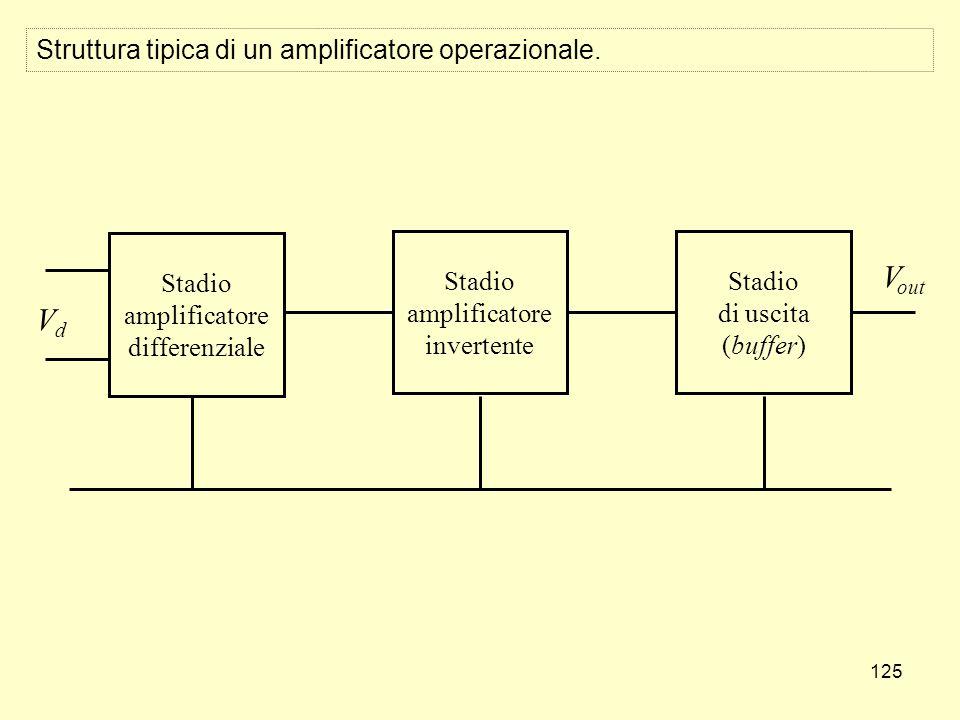 125 Struttura tipica di un amplificatore operazionale.