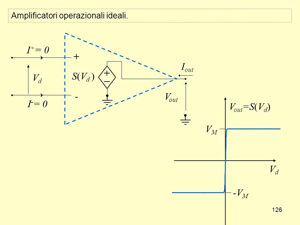 126 V out =S(V d ) VdVd VMVM -VM-VM I out V out S(V d ) I + = 0 VdVd I - = 0 + - Amplificatori operazionali ideali.
