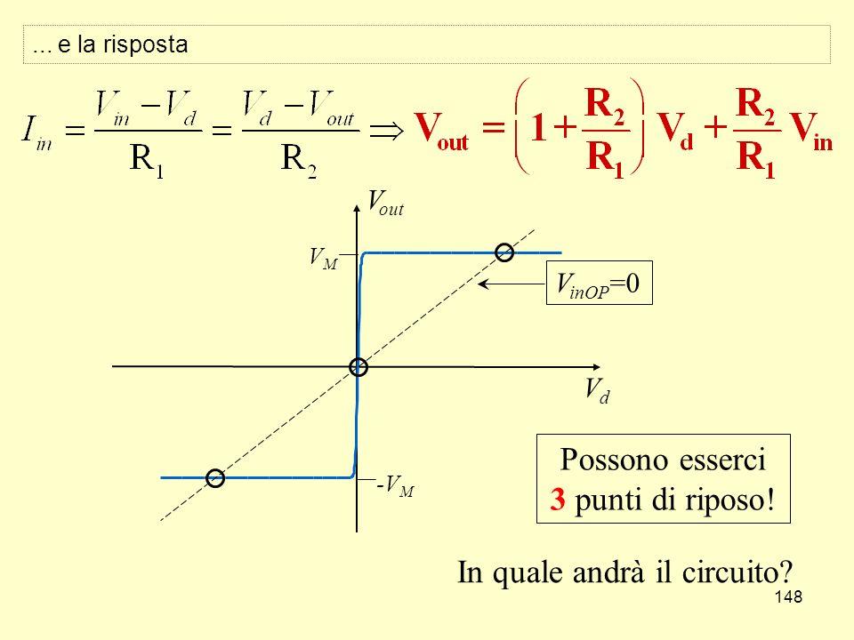 148 V out VdVd VMVM -VM-VM V inOP =0 Possono esserci 3 punti di riposo! In quale andrà il circuito?... e la risposta