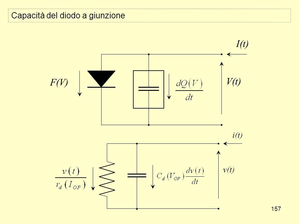 157 Capacità del diodo a giunzione V(t) I(t) F(V) v(t) i(t)