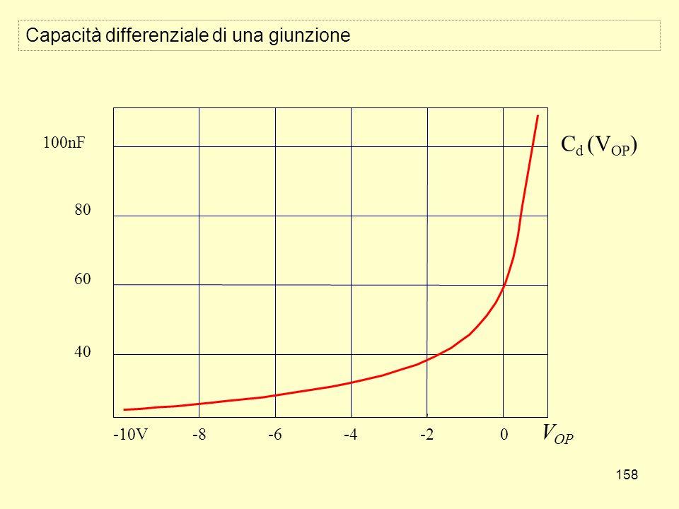 158 Capacità differenziale di una giunzione -10V-8-6-4-20 V OP 100nF C d (V OP ) 40 60 80