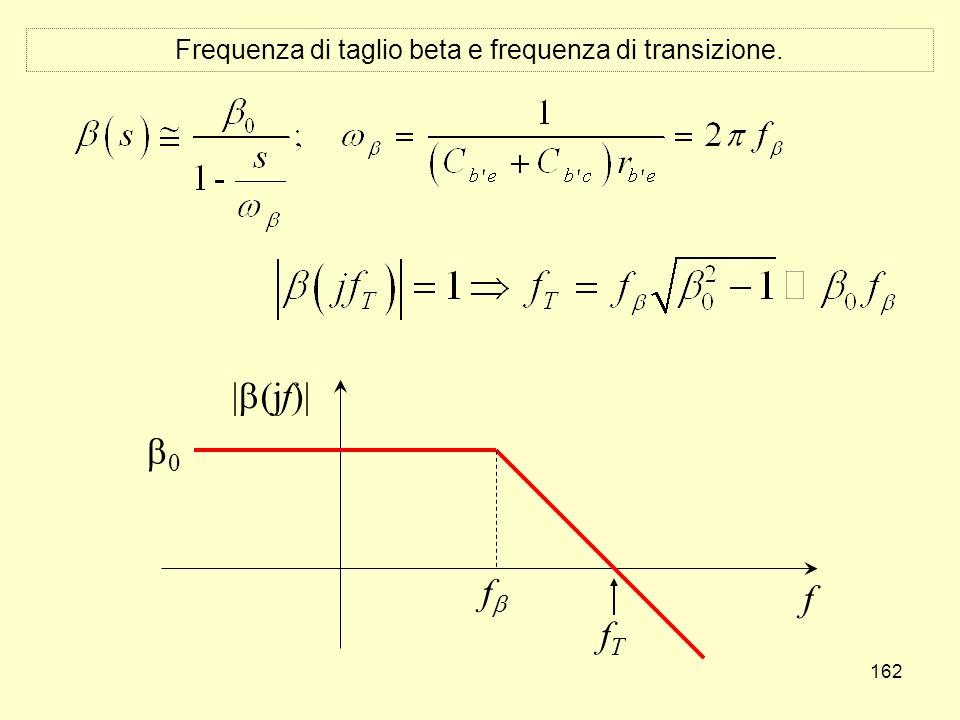162 Frequenza di taglio beta e frequenza di transizione. f | (jf)| f fTfT 0
