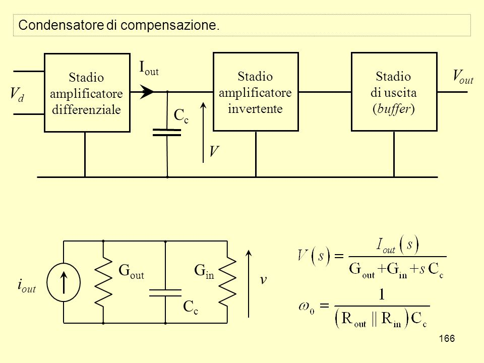 166 Condensatore di compensazione. Stadio amplificatore differenziale Stadio amplificatore invertente Stadio di uscita (buffer) VdVd V out CcCc G out