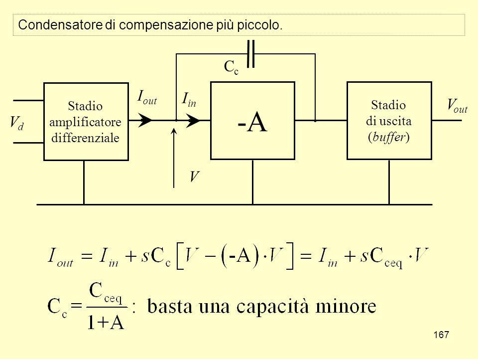 167 Condensatore di compensazione più piccolo. Stadio amplificatore differenziale -A Stadio di uscita (buffer) VdVd V out CcCc V I out I in