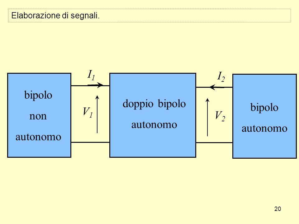 20 Elaborazione di segnali. doppio bipolo autonomo I1I1 V2V2 V1V1 I2I2 bipolo non autonomo bipolo autonomo