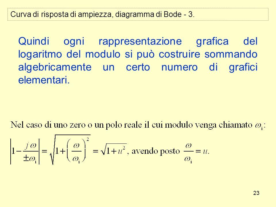 23 Curva di risposta di ampiezza, diagramma di Bode - 3. Quindi ogni rappresentazione grafica del logaritmo del modulo si può costruire sommando algeb