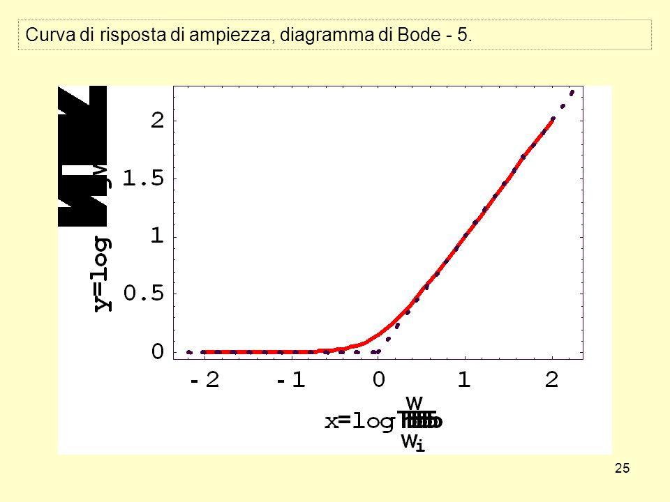 25 Curva di risposta di ampiezza, diagramma di Bode - 5.