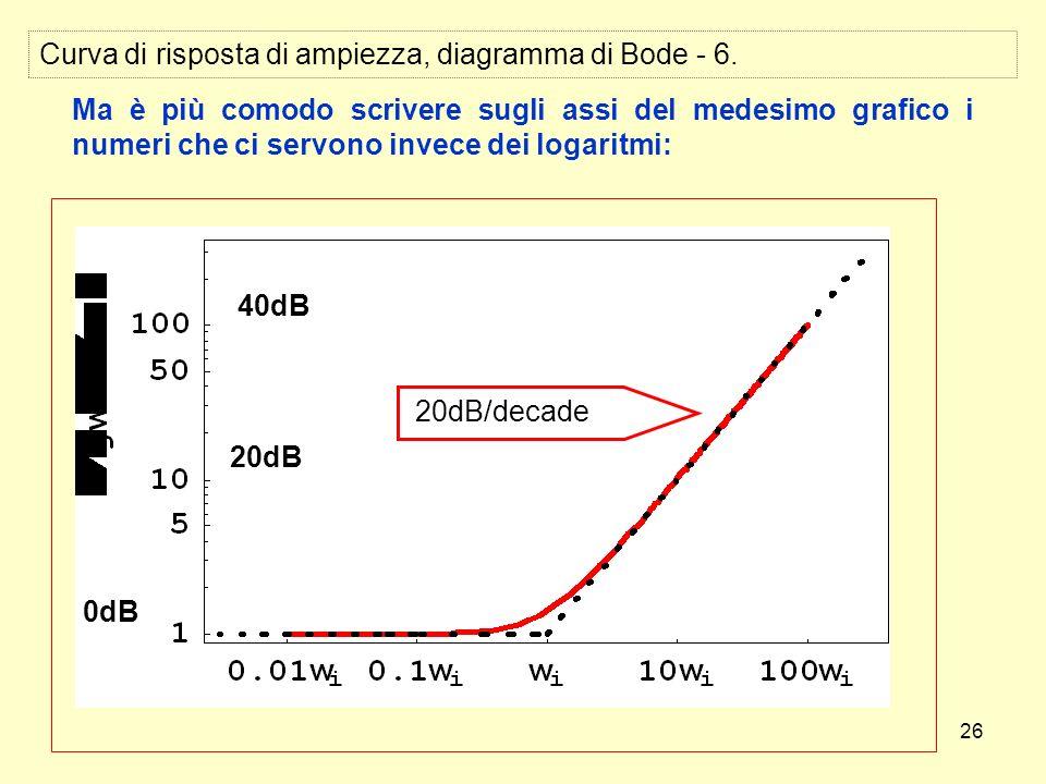 26 Curva di risposta di ampiezza, diagramma di Bode - 6. Ma è più comodo scrivere sugli assi del medesimo grafico i numeri che ci servono invece dei l