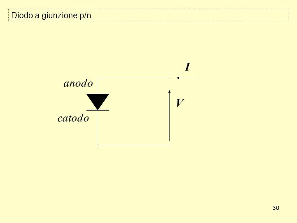 30 V I anodo catodo Diodo a giunzione p/n.