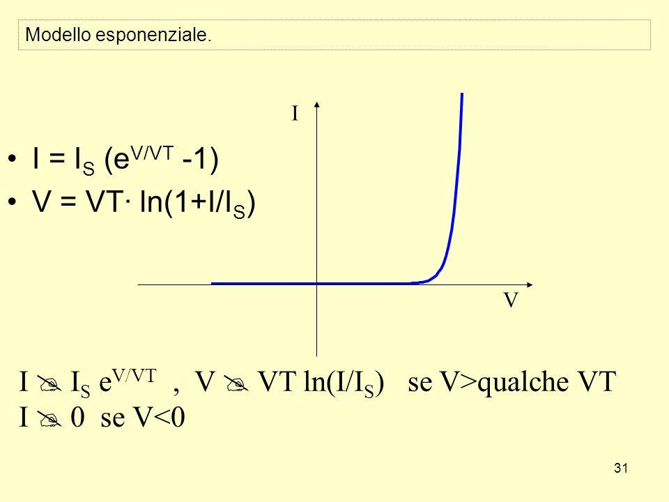 31 Modello esponenziale. I = I S (e V/VT -1) V = VT· ln(1+I/I S ) V I I I S e V/VT, V VT ln(I/I S ) se V>qualche VT I 0 se V<0