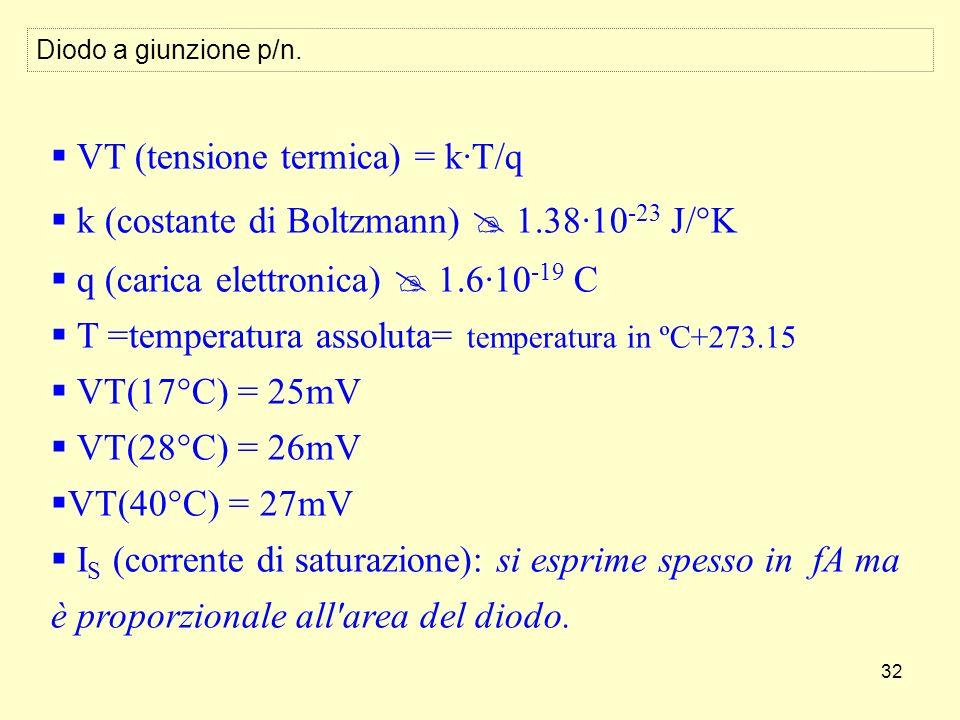 32 VT (tensione termica) = k·T/q k (costante di Boltzmann) 1.38·10 -23 J/°K q (carica elettronica) 1.6·10 -19 C T =temperatura assoluta= temperatura in ºC+273.15 VT(17°C) = 25mV VT(28°C) = 26mV VT(40°C) = 27mV I S (corrente di saturazione): si esprime spesso in fA ma è proporzionale all area del diodo.