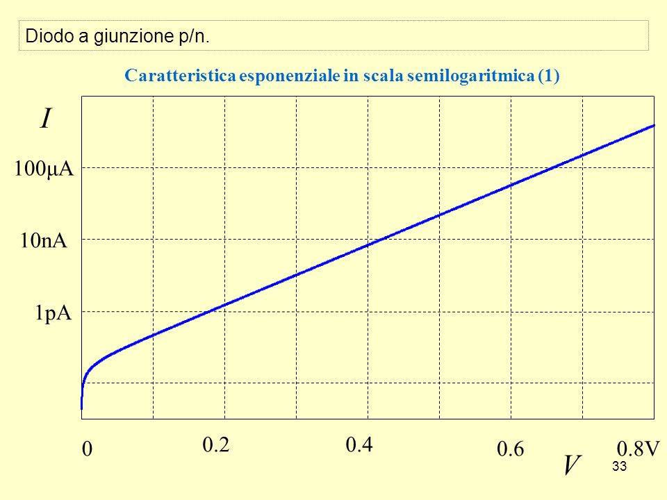 33 Caratteristica esponenziale in scala semilogaritmica (1) I V 00.8V 0.40.2 0.6 100μA 10nA 1pA Diodo a giunzione p/n.