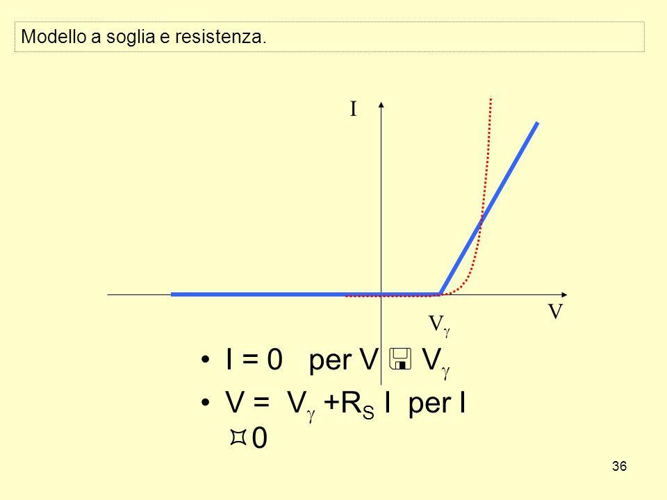 36 Modello a soglia e resistenza. I = 0 per V V V = V +R S I per I 0 V I V