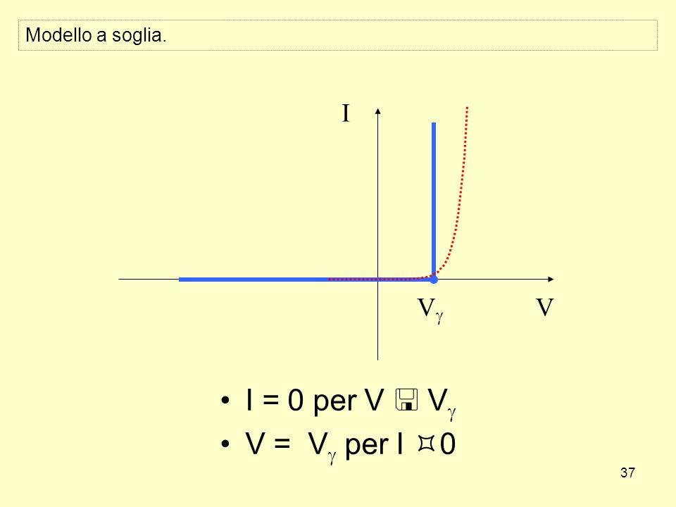 37 Modello a soglia. I = 0 per V V V = V per I 0 V I V