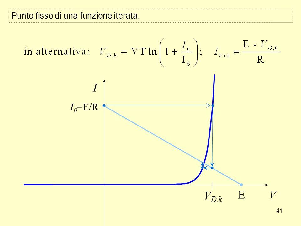 41 Punto fisso di una funzione iterata. V I E I 0 =E/R V D,k