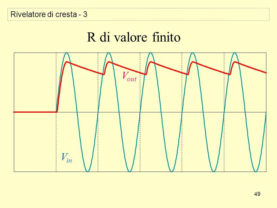 49 Rivelatore di cresta - 3 V in V out R di valore finito