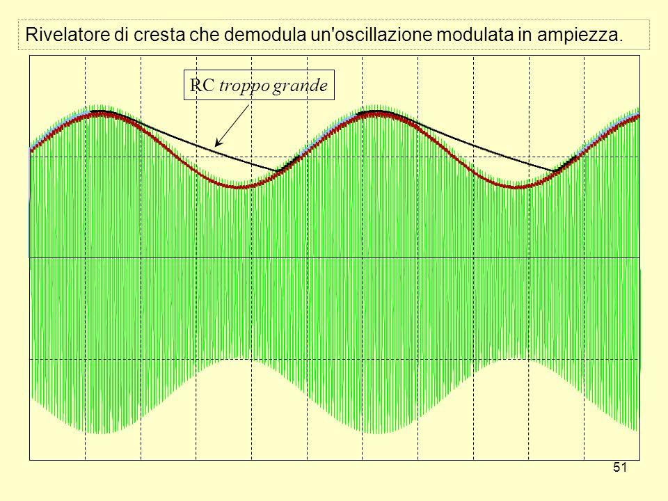 51 Rivelatore di cresta che demodula un'oscillazione modulata in ampiezza. RC troppo grande
