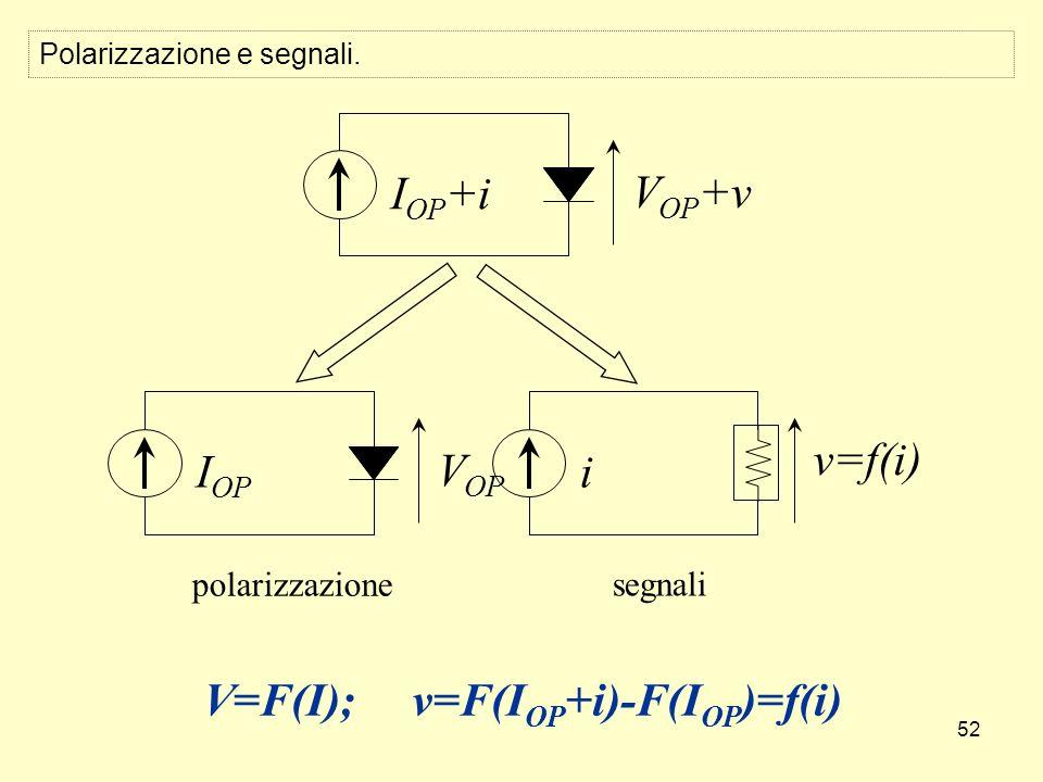 52 I OP +i V OP +v I OP V OP i v=f(i) polarizzazione segnali Polarizzazione e segnali. V=F(I);v=F(I OP +i)-F(I OP )=f(i)