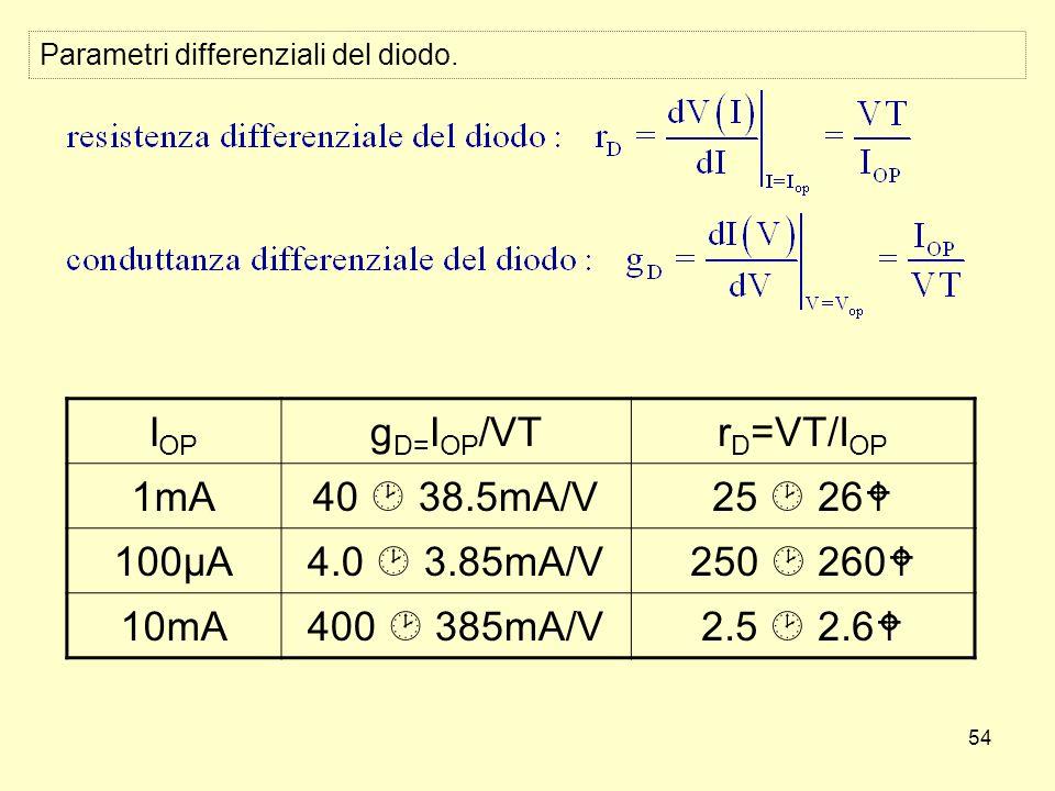 54 I OP g D= I OP /VTr D =VT/I OP 1mA40 38.5mA/V25 26 100µA4.0 3.85mA/V250 260 10mA400 385mA/V2.5 2.6 Parametri differenziali del diodo.