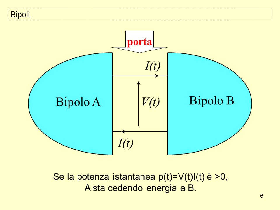 6 V(t) I(t) Bipolo A Bipolo B porta Bipoli. Se la potenza istantanea p(t)=V(t)I(t) è >0, A sta cedendo energia a B.