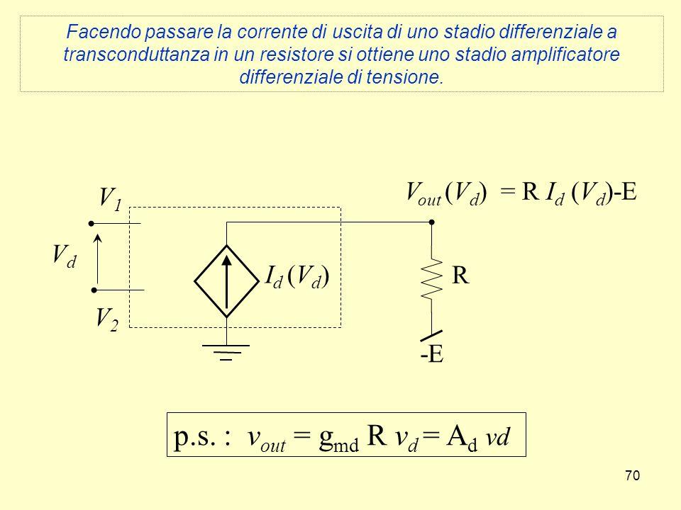 70 V1V1 V2V2 VdVd I d (V d ) -E R V out (V d ) = R I d (V d )-E p.s. : v out = g md R v d = A d vd Facendo passare la corrente di uscita di uno stadio