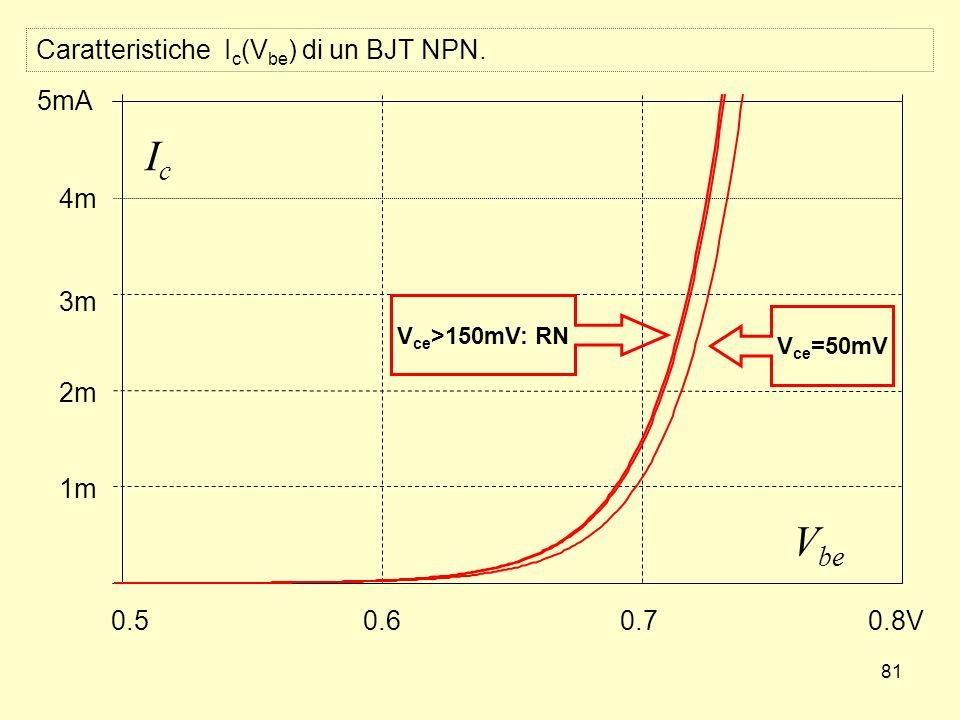 81 V be IcIc 0.50.60.70.8V 1m 2m 3m 4m 5mA V ce =50mV V ce >150mV: RN Caratteristiche I c (V be ) di un BJT NPN.