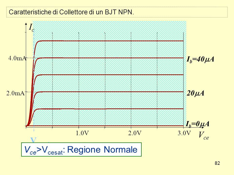 82 1.0V2.0V3.0V 2.0mA 4.0mA IcIc V ce V cesat I b =40 A 20 A I b =0 A V ce >V cesat : Regione Normale Caratteristiche di Collettore di un BJT NPN.