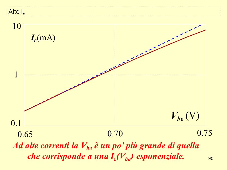90 I c (mA) V be (V) 0.65 0.70 0.75 1 10 0.1 Ad alte correnti la V be è un po' più grande di quella che corrisponde a una I c (V be ) esponenziale. Al