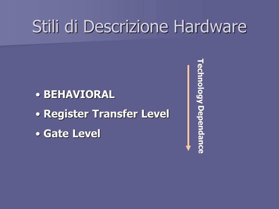 Stili di Descrizione Hardware BEHAVIORAL BEHAVIORAL Register Transfer Level Register Transfer Level Gate Level Gate Level Technology Dependance