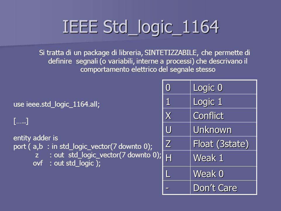 IEEE Std_logic_1164 Si tratta di un package di libreria, SINTETIZZABILE, che permette di definire segnali (o variabili, interne a processi) che descrivano il comportamento elettrico del segnale stesso use ieee.std_logic_1164.all; […..] entity adder is port ( a,b : in std_logic_vector(7 downto 0); z : out std_logic_vector(7 downto 0); ovf : out std_logic ); 0 Logic 0 1 Logic 1 XConflict UUnknown Z Float (3state) H Weak 1 L Weak 0 - Dont Care